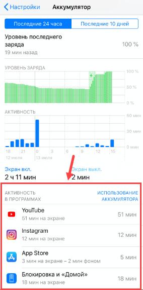 Активность в программах — iOS