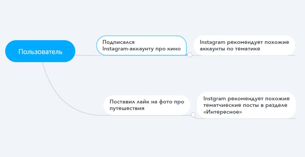 Принцип работы рекомендаций в Инстаграм